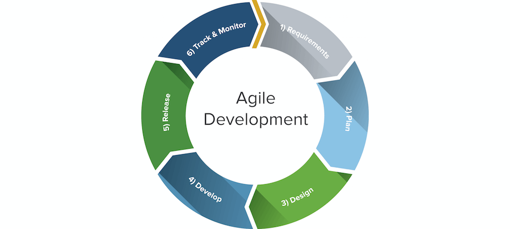 Important Things You Need To Know About Agile Development