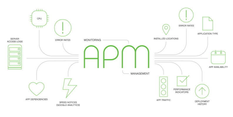 Why Businesses Need Application Performance Management (APM)?