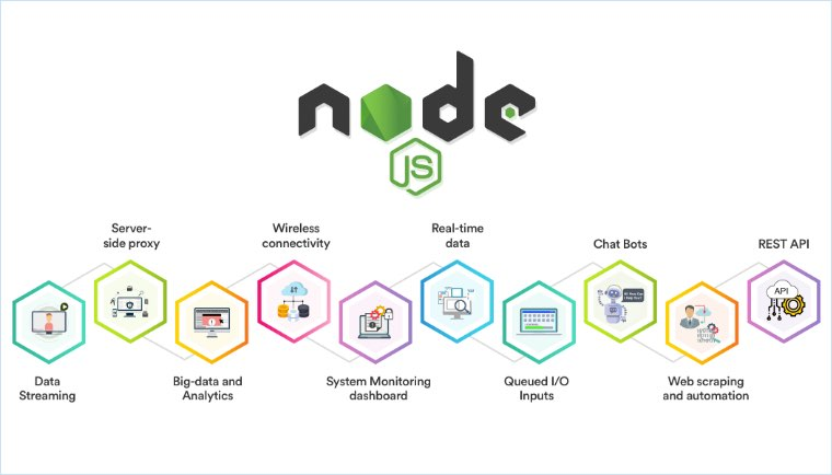 NodeJS: A Must Programming Language to Learn in 2021