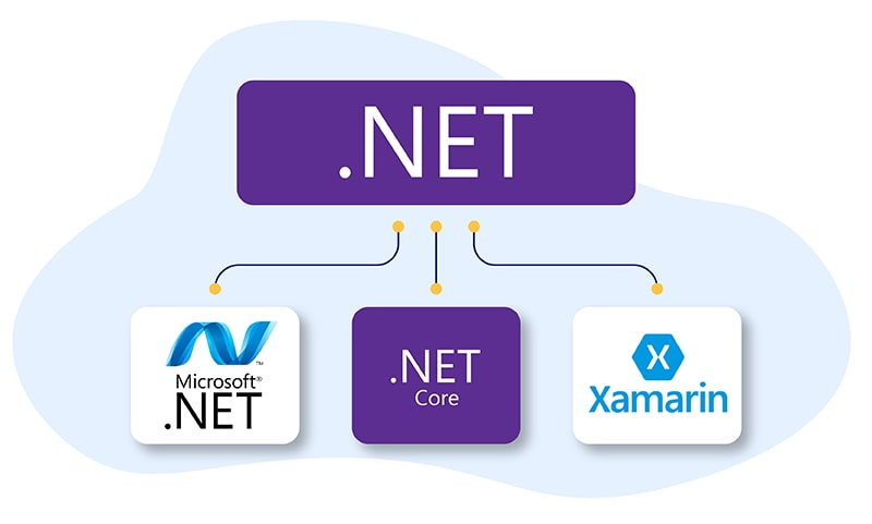 Most Reliable .Net Development Companies for 2020