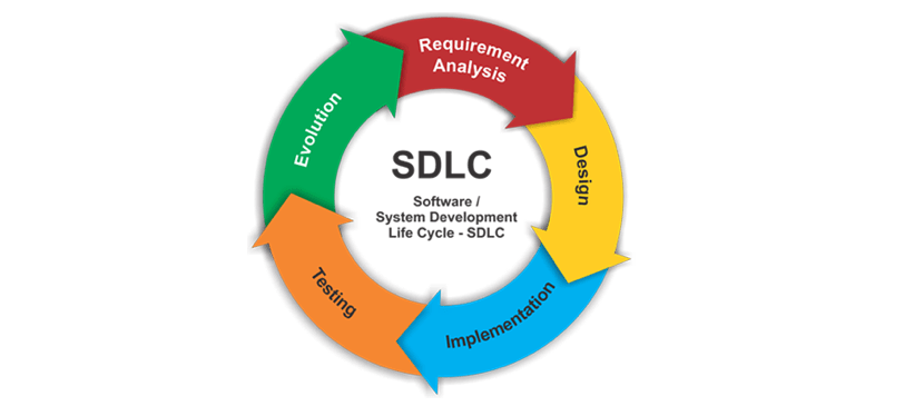 What is Software Development Life Cycle – SDLC?