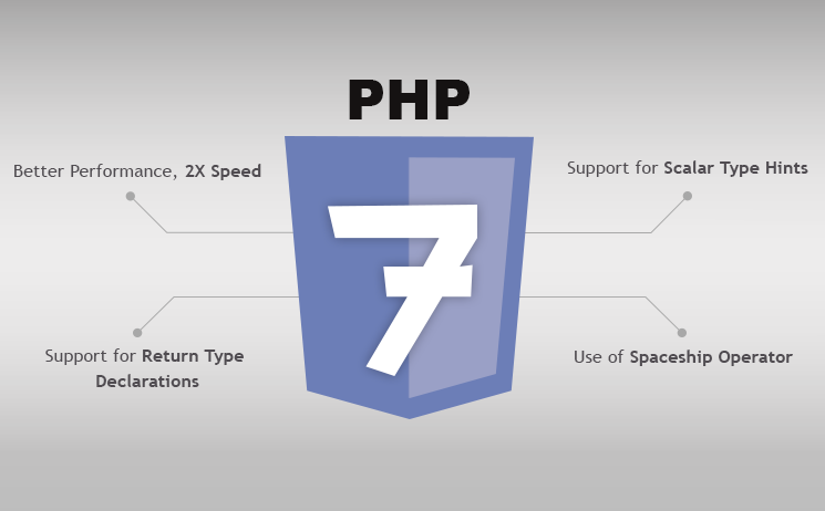 How to Disable Submit Button After Form Submission in PHP?